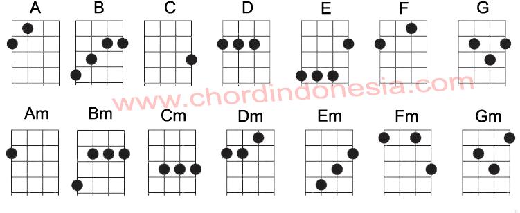 chord ukulele by chordindonesia